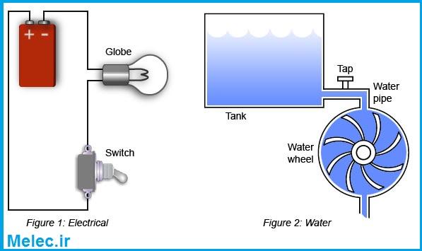 تعریف ولتاژ و جریان