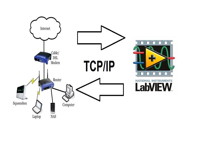 آموزش پروتکل TCP/IP در LabVIEW (ارتباط با شبکه در لب ویو)