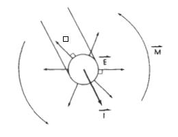 مغناطیسی در منبع تغذیه سوئیچینگ  میدانهای الکتریکی و مغناطیسی یک سیم حامل جریان dc که سیم را احاطه کردهاند.