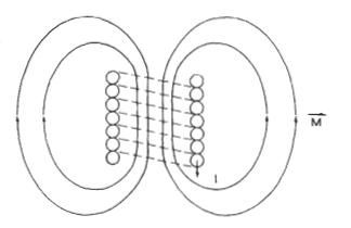 میدانهای مغناطیسی تولید شده توسط یک سیمپیچ