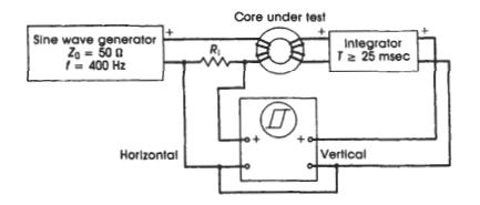 (شکل بالا): منحنی B-H (شکل پایین): یک روش برای مشاهده و اندازهگیری منحنی B-H