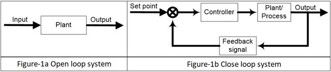 سیستمهای حلقه باز و حلقه بسته برای کنترل کنندهها
