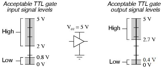 سطح منطقی استانداراد TTL