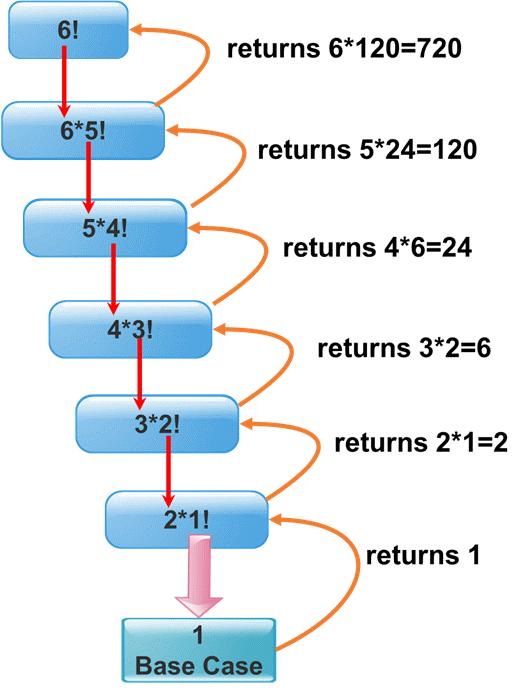 توابع در زبان C