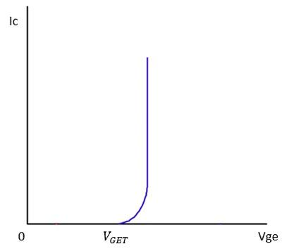 منحنی I-V در IGBT و ویژگی های انتقال