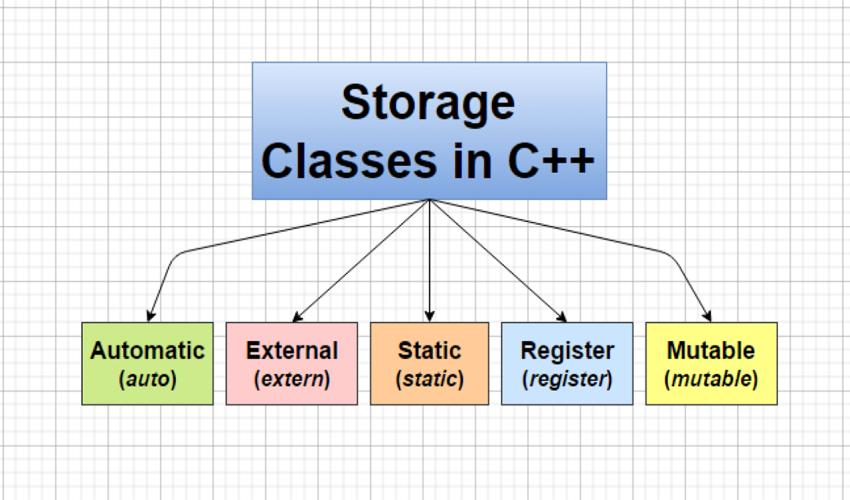 کلاس های ذخیره سازی در ++C