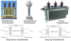 انواع مختلف ترانسفورمرها و کاربرد آنها
