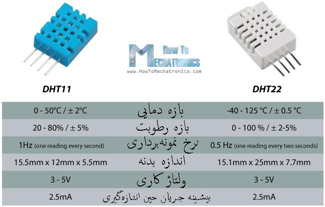آموزش کار با سنسورهای دما و رطوبت DHT11 و DHT22 با استفاده از آردوینو